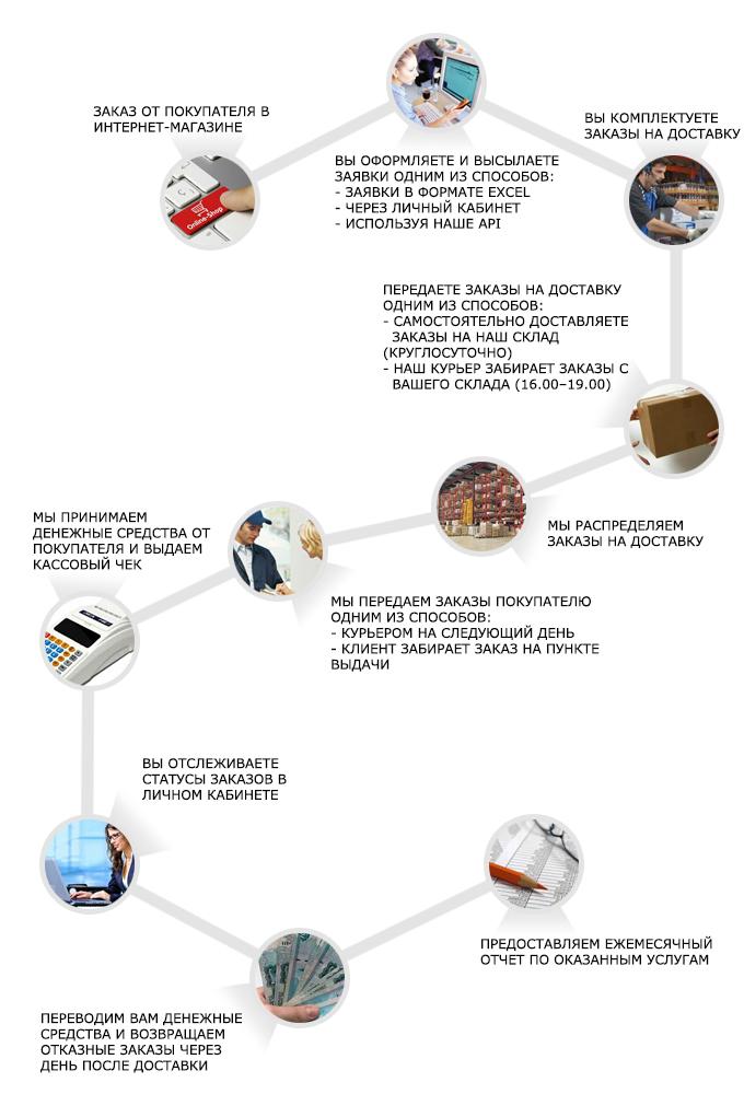 Работа по доставке интернет заказов инвестиционный фонд кубани в новороссийске